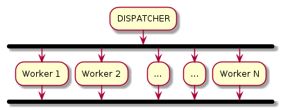 worker design pattern